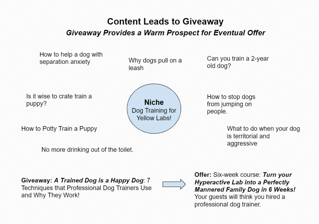 Content Strategy Example